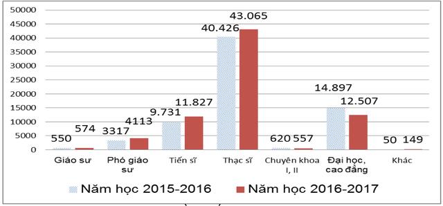 Nguồn: Thống kê giáo dục và đào tạo năm học 2016-2017