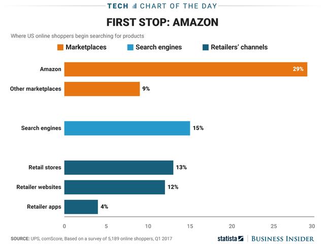 Các thông số đưa ra đều cho thấy sự vượt trội của Amazon trong khâu mua sắm. Tuy nhiên ở chiều người lại, Google cũng đứng top 1 trong lĩnh vực tìm kiếm.
