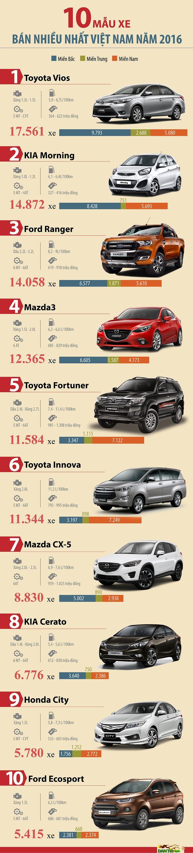 Top 10 mẫu xe bán chạy nhất Việt Nam năm 2016 - 1