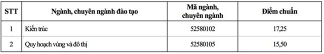 Điểm chuẩn vào trường ĐH Xây dựng năm 2017 có mức  từ 15,5 - 23,5 - 1