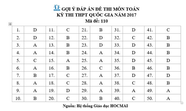 Đáp án gợi ý môn Toán trắc nghiệm mã đề 110 - 7