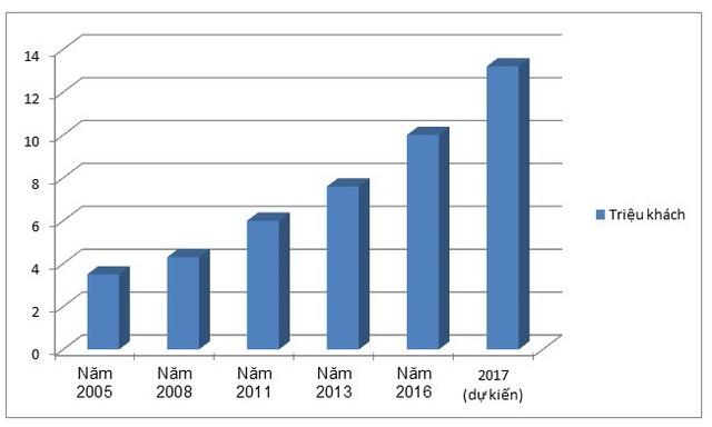 Biểu đồ tăng trưởng khách quốc tế đến Việt Nam qua các năm (Số liệu thống kê của Vietnam Tourist)