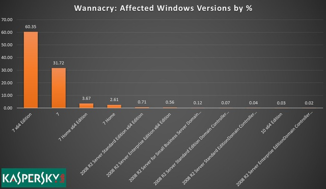 Thống kê từ KasperskyLab cho thấy Windows 7 chiếm đến 98% trong các trường hợp lây nhiễm mã độc WannaCry.