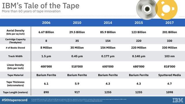 Tốc độ và khả năng lưu trữ của dây băng Cassette được cải thiện mỗi năm, và IBM cho biết có thể tiếp tục phát triển thêm ít nhất 10 năm nữa.