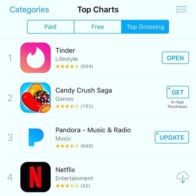 Ứng dụng hẹn hò Tinder vượt qua nhiều đối thủ cạnh tranh khác để đứng top 1 trên BXH của App Store.