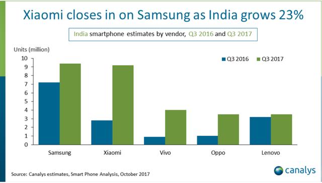 Biểu đồ tăng trưởng của các hãng smartphone được quan tâm nhất tại thị trường Ấn độ.