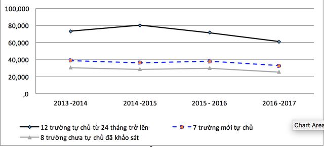 Quy mô tuyển sinh của các trường. Nguồn: Tổng hợp từ báo cáo của các trường, 2017