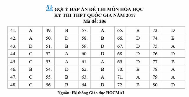 Đáp án gợi ý đề Hóa học kỳ thi THPT quốc gia 2017, mã đề 206 - 5