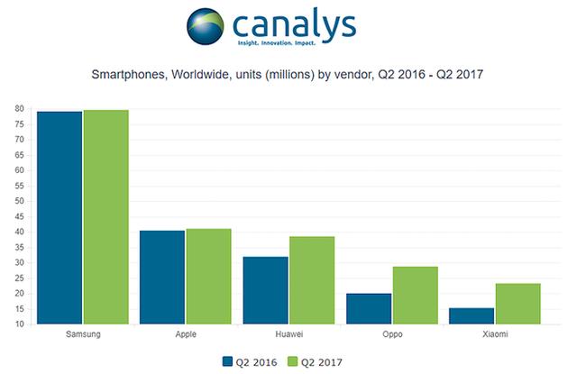 Khảo sát cho thấy Huawei đang bám đuổi Apple một cách quyết liệt trên bảng xếp hạng, và có thể sẽ vượt gã khổng lồ công nghệ Mỹ trong thời gian tới.