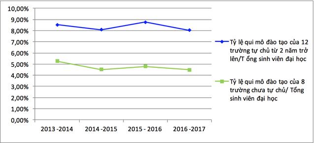 Quy mô đào tạo đại học của các trường giai đoạn 2013-2017. Nguồn: Tổng hợp từ báo cáo của các trường và số liệu thống kê của Bộ GD&ĐT, 2017