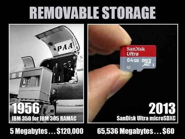 Vào năm 1956, người ta phải bỏ ra 120.000 USD để sở hữu một thiết bị lưu trữ có kích thước 5MB, và chúng là một khối hộp cao tới hơn 3 mét. Giờ đây người ta chỉ cần bỏ vài trăm ngàn ra mua một thẻ nhớ có dung lượng lớn gấp hàng nghìn lần, mà kích thước lại bé như đầu ngón tay.