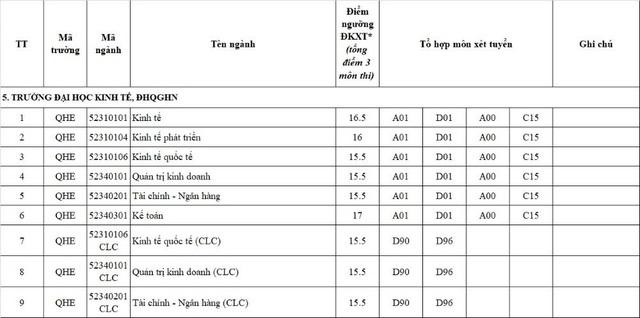 ĐH Quốc gia Hà Nội thông báo ngưỡng điểm nhận hồ sơ xét tuyển năm 2017 - 5