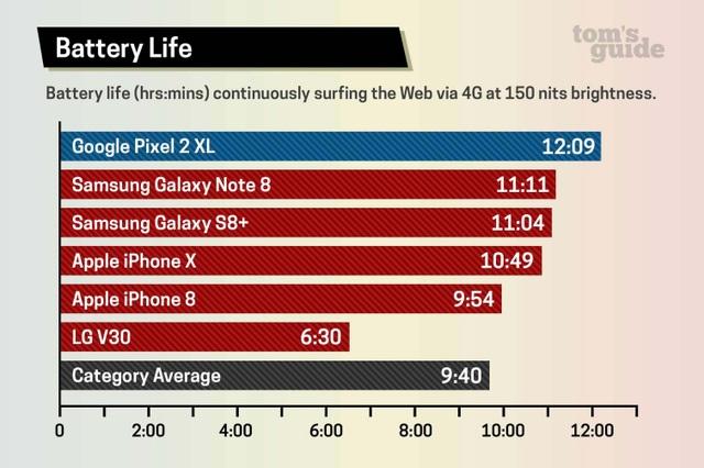 Galaxy Note 8 so kè iPhone X - kẻ tám lạng người nửa cân - 11