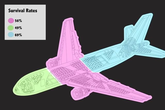Tỷ lệ sống sót trên máy bay có liên quan tới vị trí ghế ngồi