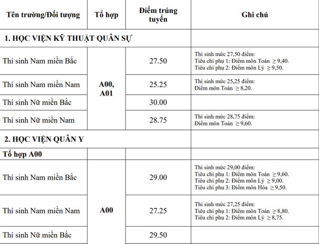 Điểm chuẩn khối trường Quân đội: Nhiều ngành có điểm chuẩn trên 29,0 - 1