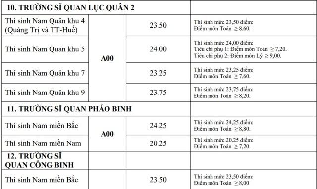 Điểm chuẩn khối trường Quân đội: Nhiều ngành có điểm chuẩn trên 29,0 - 10