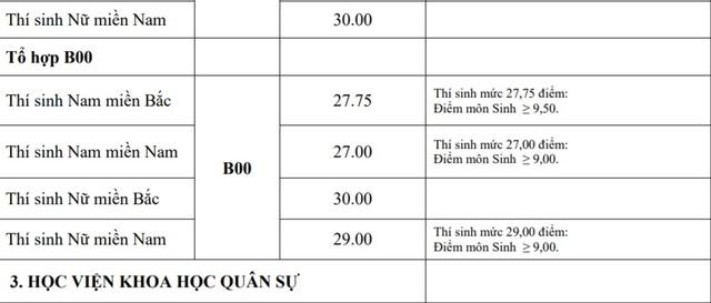 Điểm chuẩn khối trường Quân đội: Nhiều ngành có điểm chuẩn trên 29,0 - 2