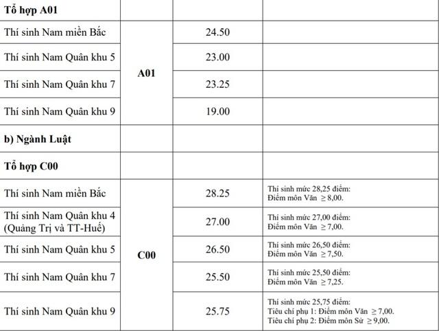 Điểm chuẩn khối trường Quân đội: Nhiều ngành có điểm chuẩn trên 29,0 - 6