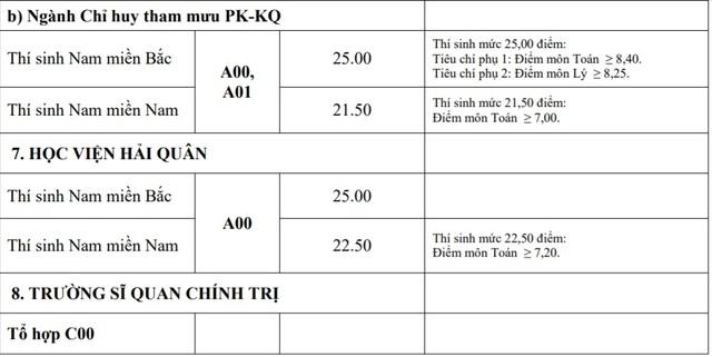 Điểm chuẩn khối trường Quân đội: Nhiều ngành có điểm chuẩn trên 29,0 - 8