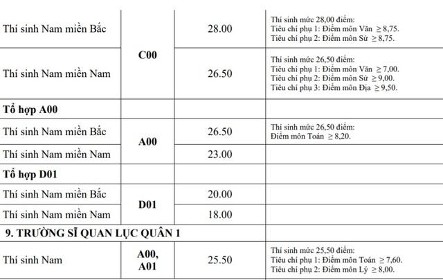 Điểm chuẩn khối trường Quân đội: Nhiều ngành có điểm chuẩn trên 29,0 - 9