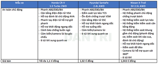 So sánh các mẫu crossover 7 chỗ tại Việt Nam - 10