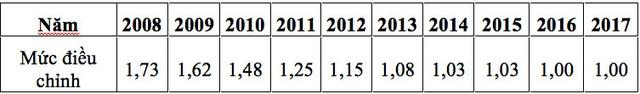 Từ tháng 2/2017: 4 chính sách lao động, tiền lương có hiệu lực - 5