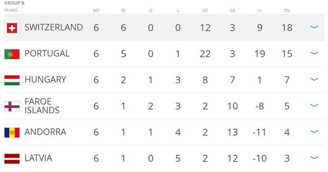 Bảng B vòng loại World Cup 2018 khu vực châu Âu
