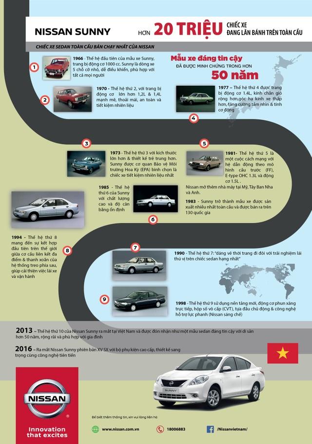 Nissan Sunny đạt doanh số 20 triệu xe toàn cầu - 2