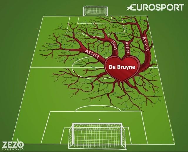 De Bruyne, trái tim của Man City