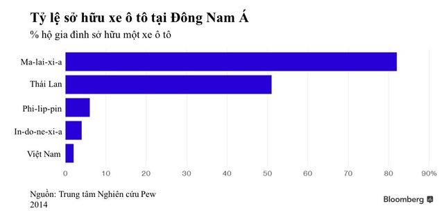 """Khi nào người Việt mới mua nổi """"xe tốt, giá rẻ""""? - 2"""