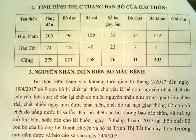Thống kê bò gầy, ốm và chết của UBND xã Mai Lâm, huyện Tĩnh Gia