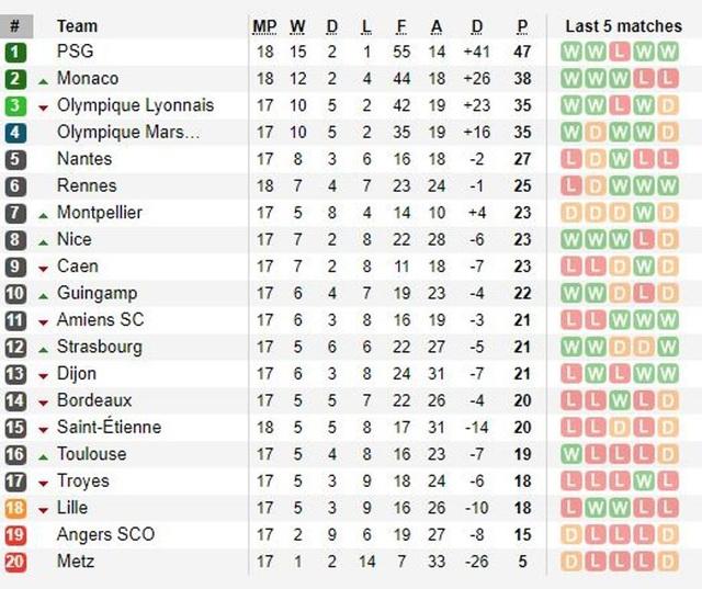 Bảng xếp hạng Ligue 1