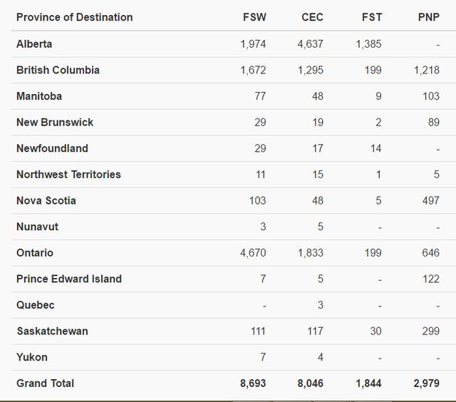 Số lượng hồ sơ xin định cư tại các tỉnh bang theo các chương trình định cư năm 2015 (Nguồn: http://www.cic.gc.ca/english/resources/reports/ee-year-end-2015.asp) (Chú thích: FSW: Federal Skilled Workers, FST: Federal Skilled Trades, CEC: Canadian Experience Class, PNP: Provincial Nominee Programs)