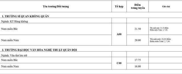 Điểm chuẩn khối trường Quân đội: Nhiều ngành có điểm chuẩn trên 29,0 - 14