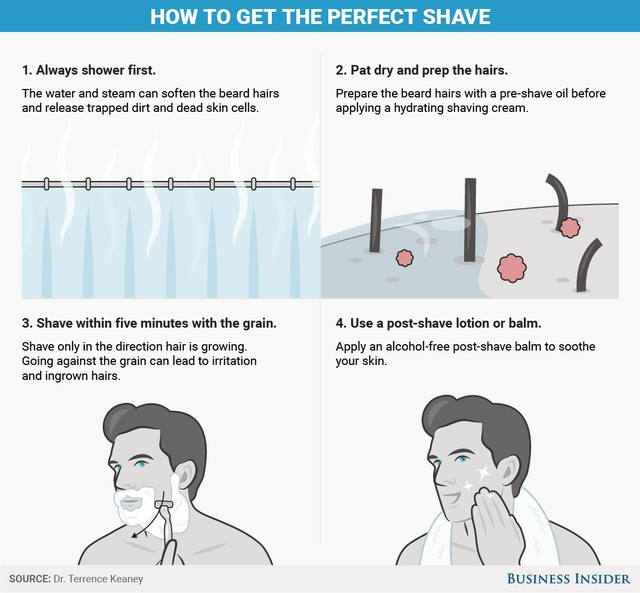 4 bước để không bị rát da khi cạo râu - 1