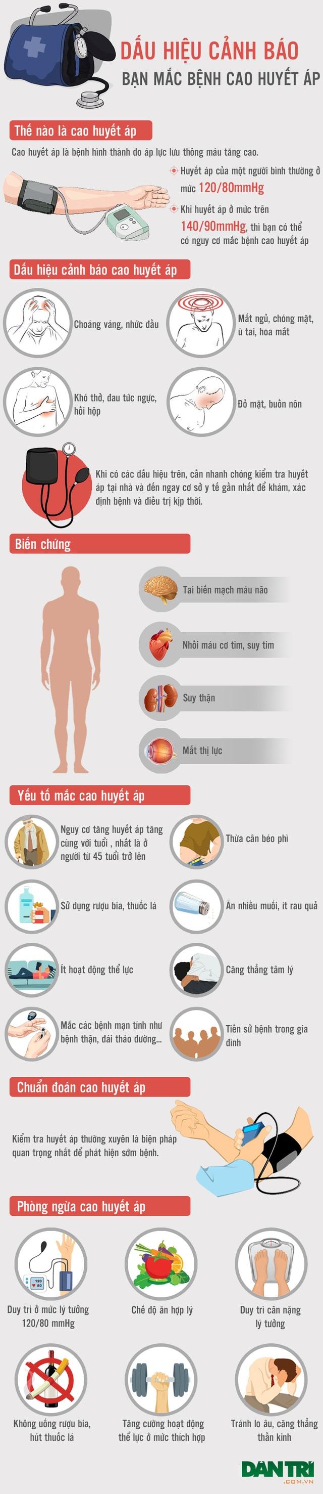 [Inforgraphics]: Dấu hiệu cảnh báo nguy cơ cao huyết áp - 1