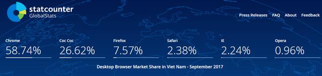 Thống kê từ statcounter cho thấy Cốc Cốc chiếm hơn 26% lượng người dùng Internet tại Việt Nam, tương đương khoảng 22 triệu người dùng active mỗi tháng, theo đại diện của Cốc Cốc.
