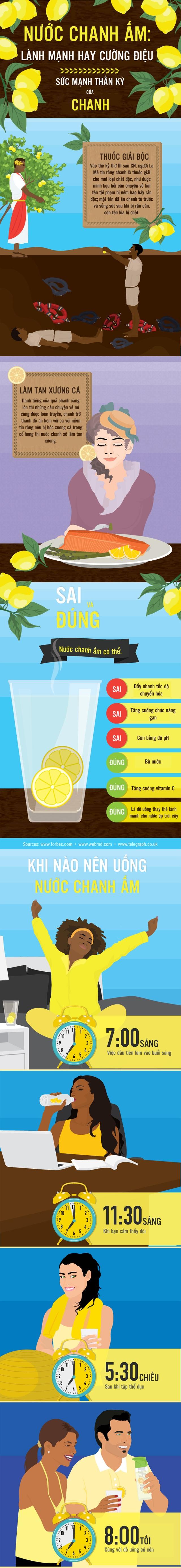 [Inforgraphics]: Sự thật về công dụng của nước chanh - 1