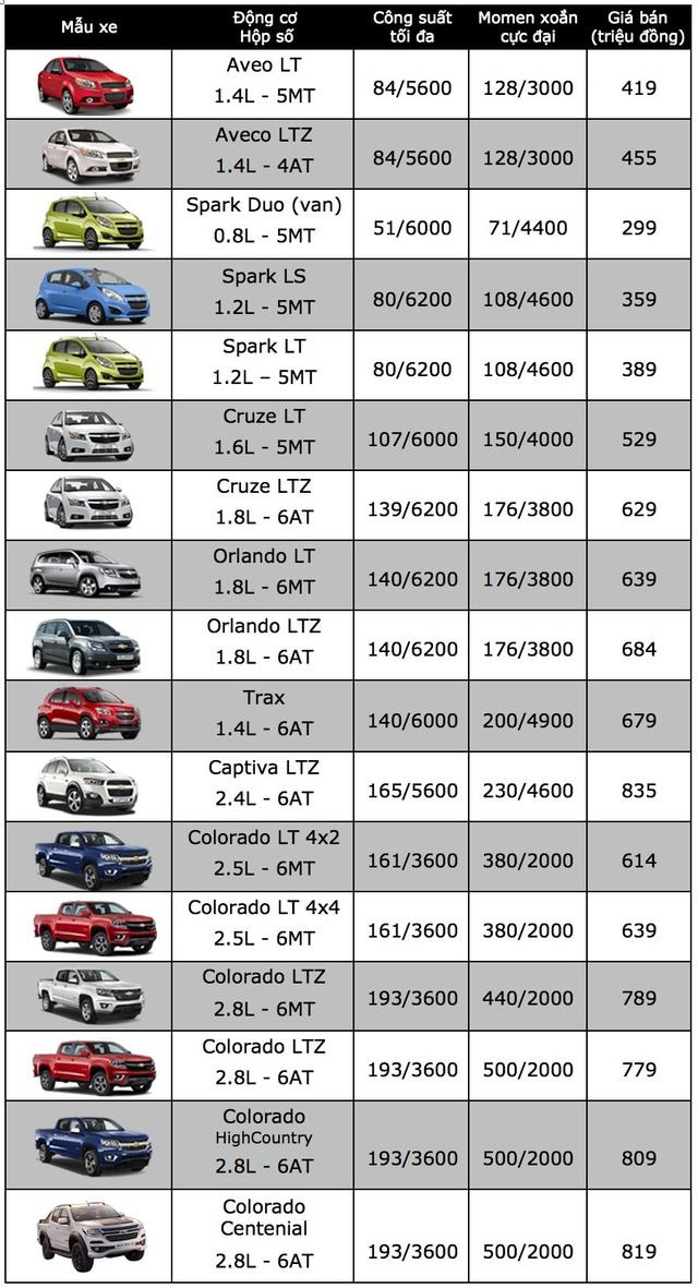 Bảng giá xe Chevrolet tại Việt Nam cập nhật tháng 12/2017 - 2