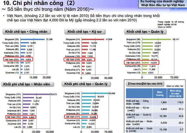 Bảng chi phí nhân công của các DN Nhật Bản đầu tư tại Việt Nam và nhiều nước trong khu vực (nguồn JETRO)