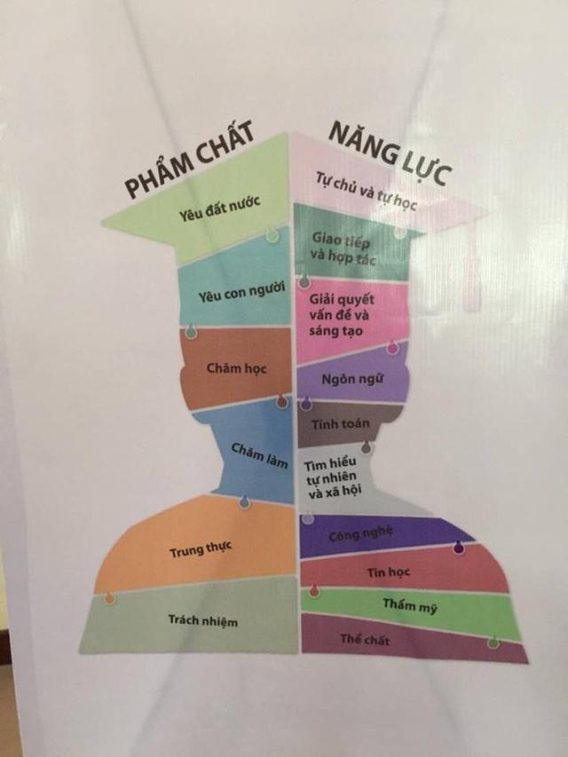 Những phẩm chất chủ yếu và năng lực cốt lõi của học sinh trong Chương trình phổ thông mới