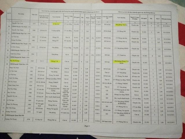 Danh sách hàng chục lao động theo hợp đồng 68 tại các đơn vị nhưng lại làm những công việc trái với quy định trong hợp đồng
