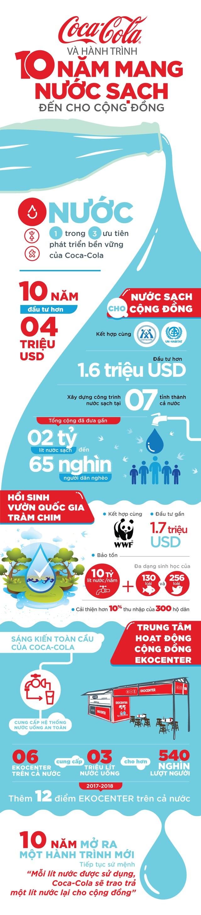Hành trình 10 năm mang nước sạch đến cho cộng đồng - 1