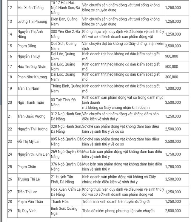 Danh sách các cơ sở bị xử phạt vi phạm hành chính về an toàn thực phẩm