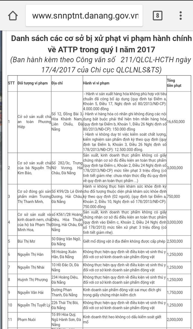 Đà Nẵng công bố danh sách những cơ sở vi phạm về ATTP - 1