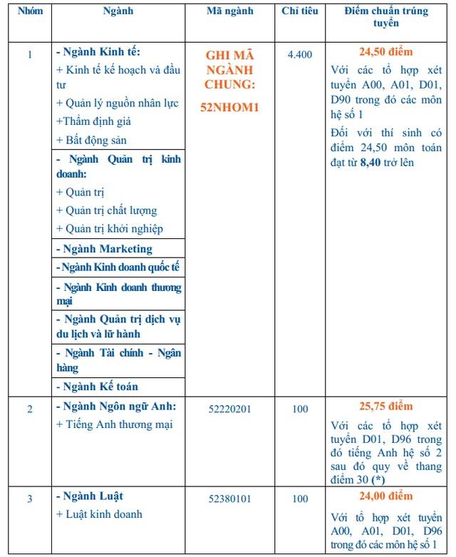 Điểm chuẩn trường ĐH Kinh tế TPHCM, ĐH Văn hóa TPHCM - 1