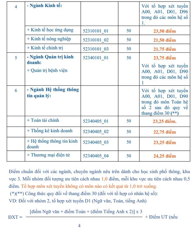 Điểm chuẩn trường ĐH Kinh tế TPHCM, ĐH Văn hóa TPHCM - 2