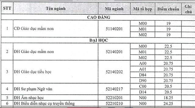 Trường ĐH Trà Vinh, ĐH Tài nguyên Môi trường TPHCM công bố điểm chuẩn - 1