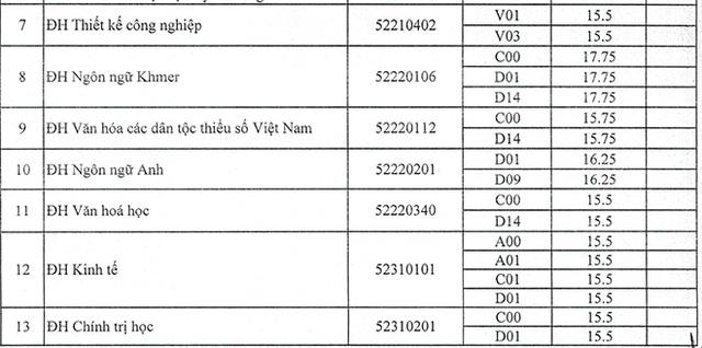 Trường ĐH Trà Vinh, ĐH Tài nguyên Môi trường TPHCM công bố điểm chuẩn - 2