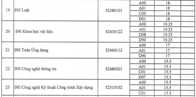 Trường ĐH Trà Vinh, ĐH Tài nguyên Môi trường TPHCM công bố điểm chuẩn - 4